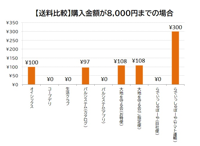 ③【送料比較】購入代金が8000円までの場合