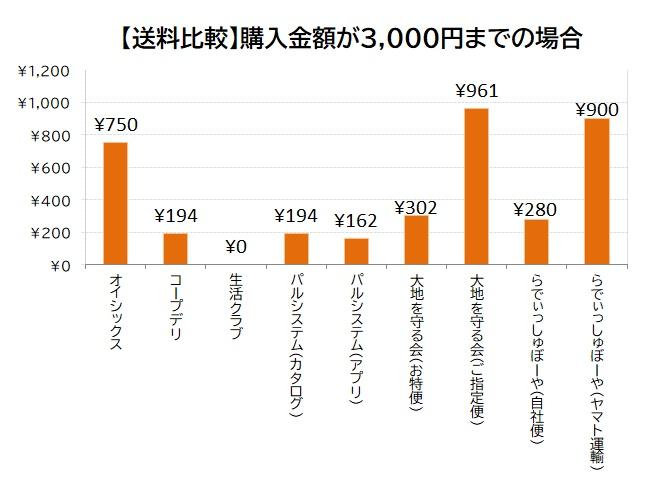 ①【送料比較】購入代金が3000円までの場合
