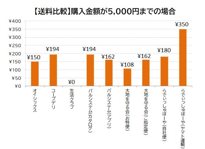 ②【送料比較】購入代金が5000円までの場合